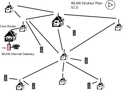 Bürgernetz IIVS: Wlan